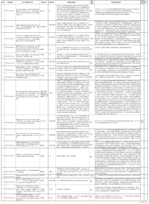 新一批《衡阳市省环保督察期间群众信访举报转办及地方查处情况》公布